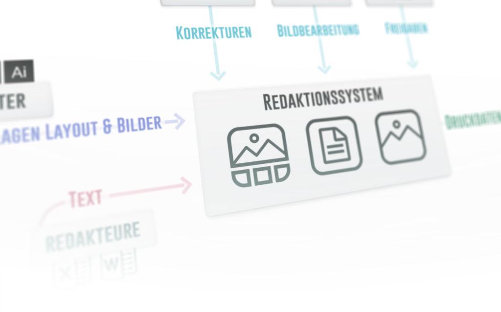 Redaktionssystem Funktionsweise