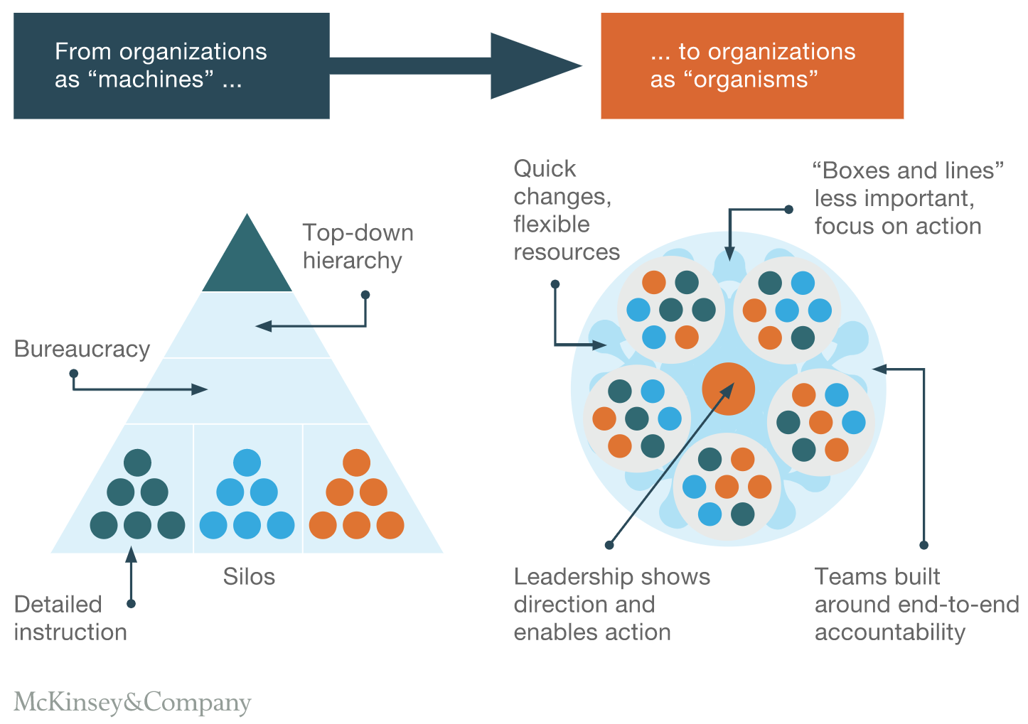 Das Organisationsmodell mit Silos (links) neben dem Modell mit «Crossfunctional Teams». Grafik: McKinsey&Company, https://mck.co/391YTbL