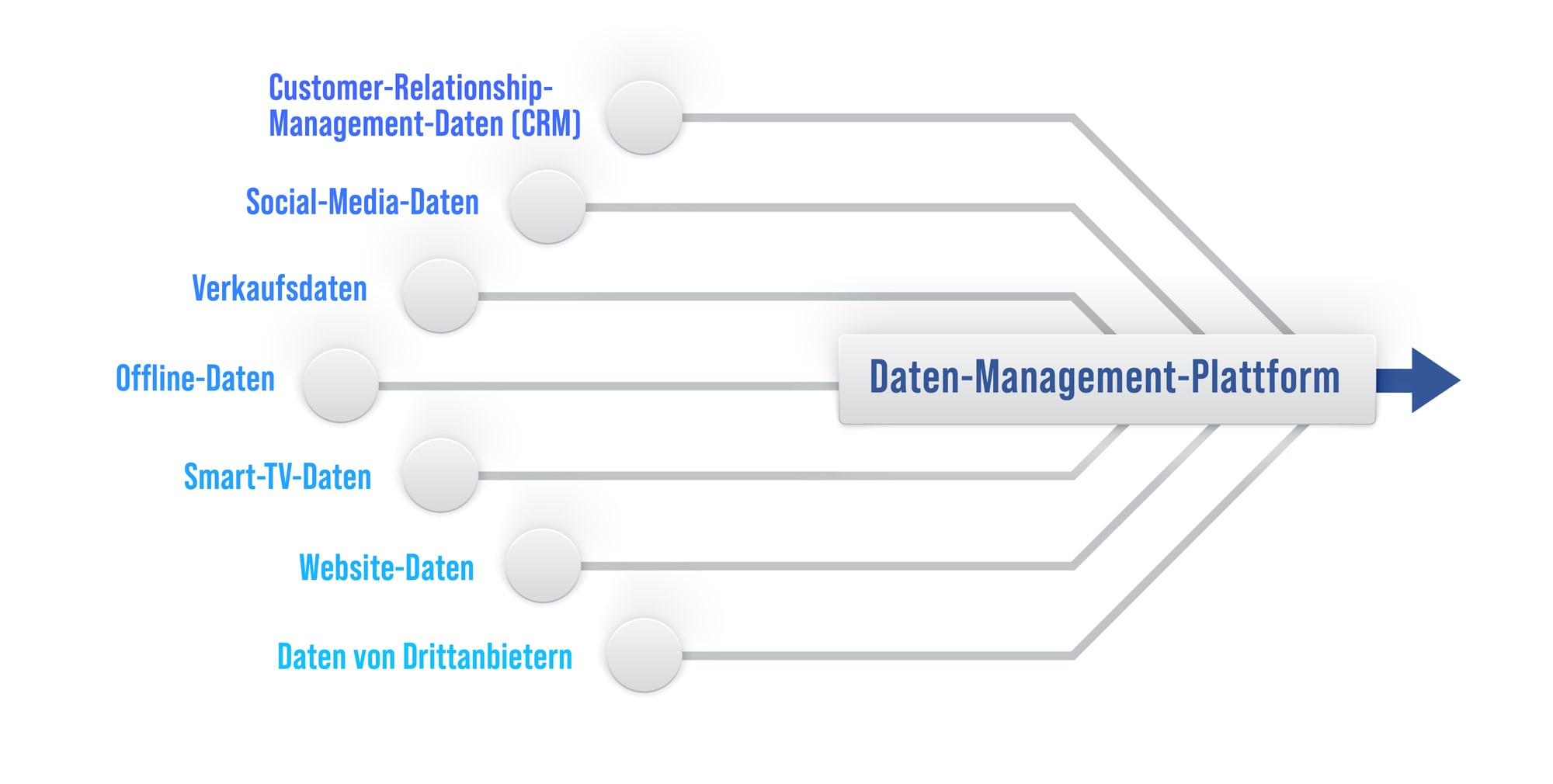 Datenquellen für Data-Driven Marketing